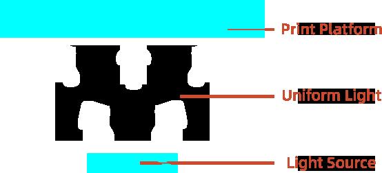 Voxelab Proxima 6.0 LCD 3d resin printer even lighting design | Flashforgeshop