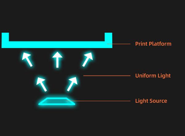 LCD resin 3d printer light source | Flashforgeshop