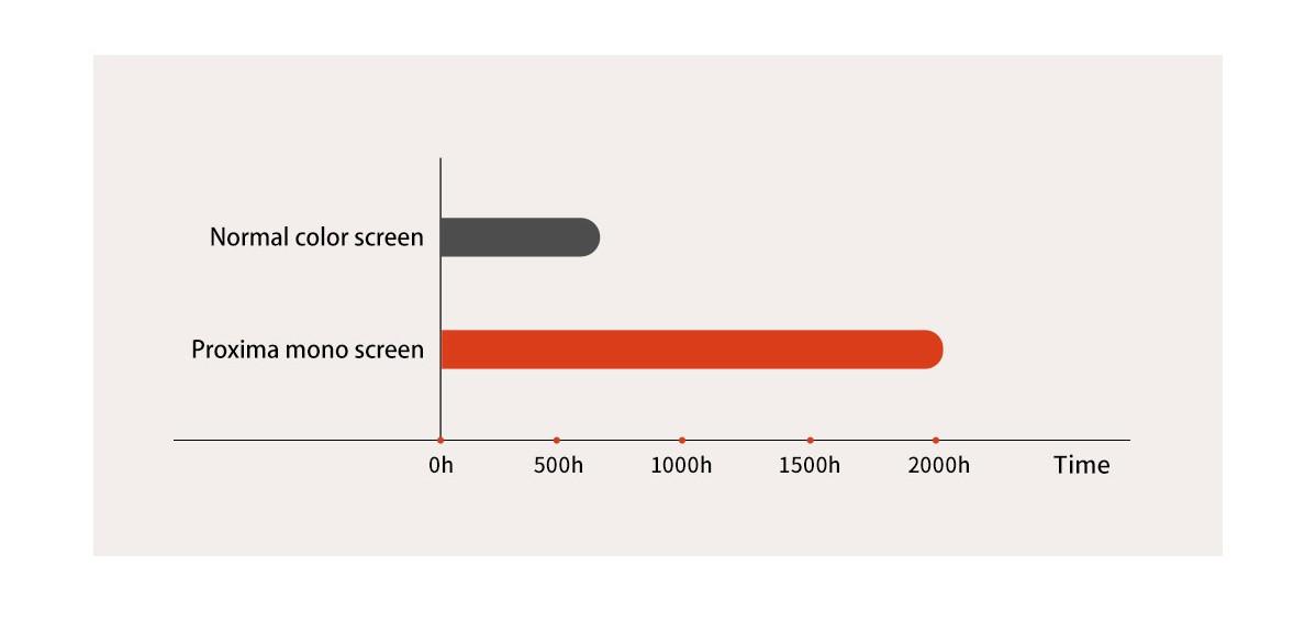 Voxelab Proxima 8.9 Longer Lifespan   Flashforgeshop