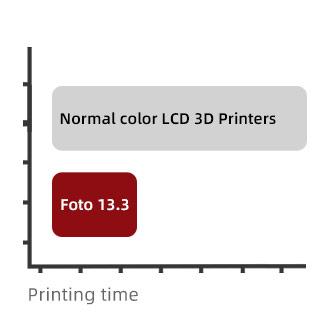 LCD 3D Printing Time